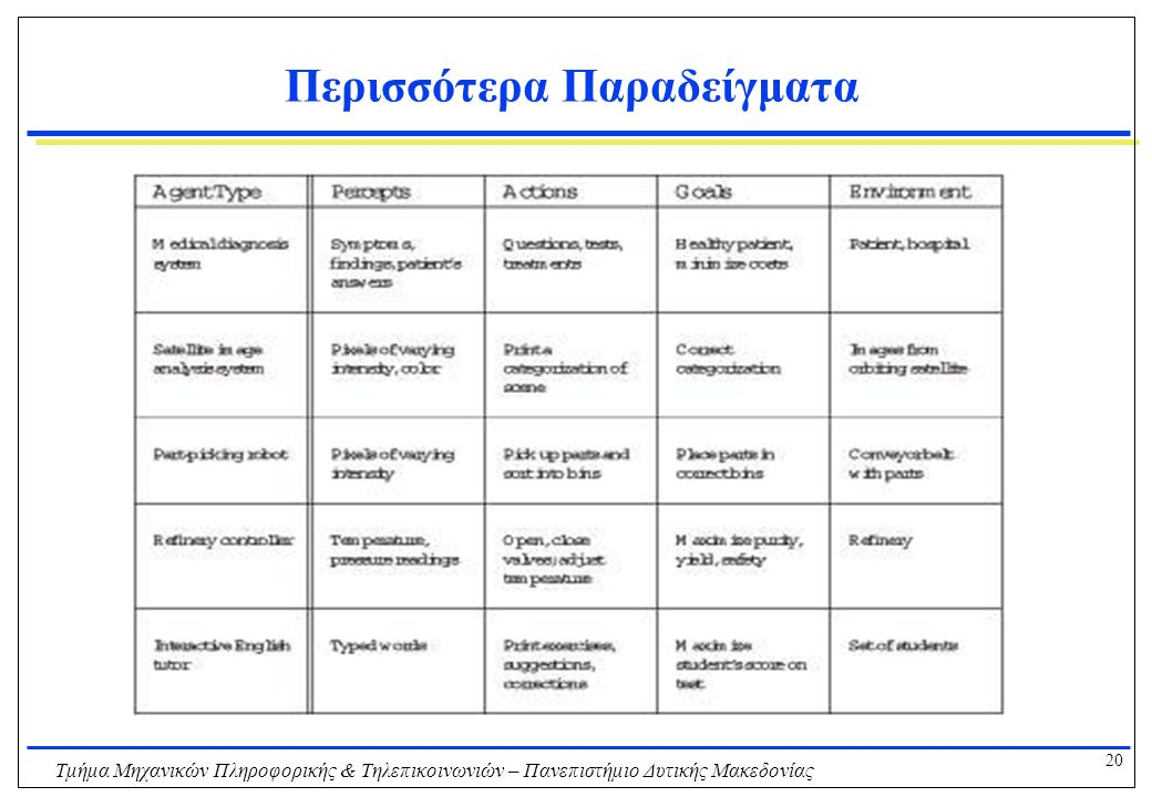 20 Τμήμα Μηχανικών Πληροφορικής & Τηλεπικοινωνιών – Πανεπιστήμιο Δυτικής Μακεδονίας Περισσότερα Παραδείγματα