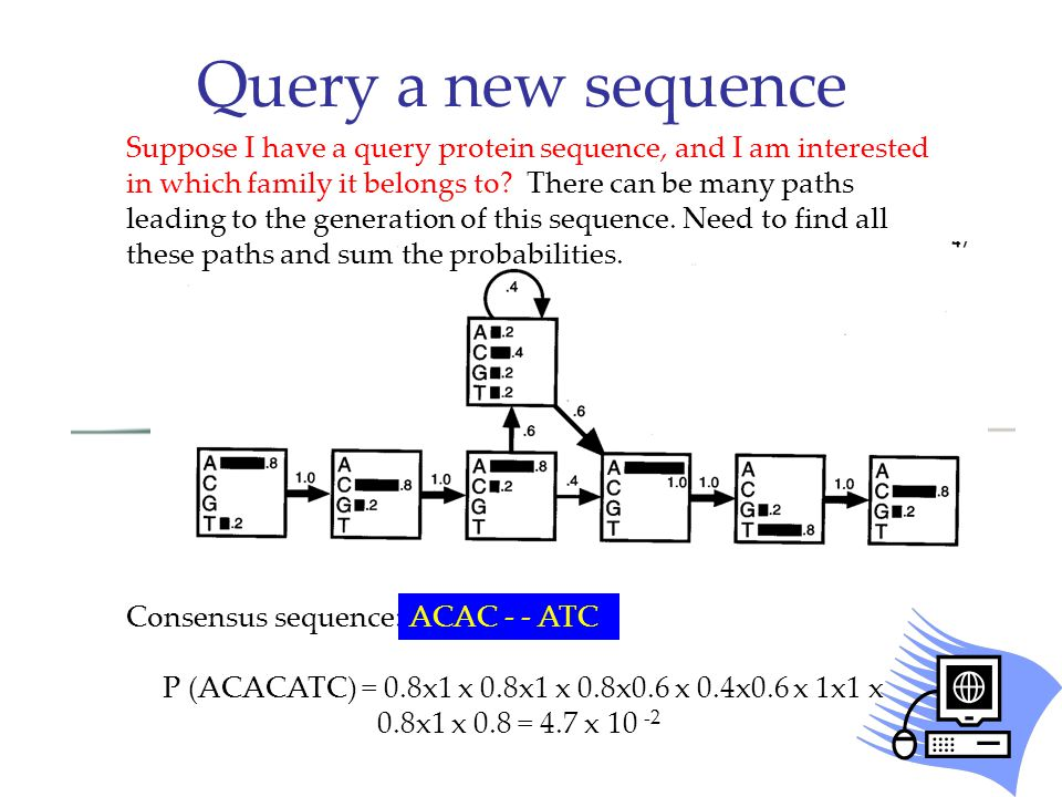 Consensus sequence: P (ACACATC) = 0.8x1 x 0.8x1 x 0.8x0.6 x 0.4x0.6 x 1x1 x 0.8x1 x 0.8 = 4.7 x 10 -2 Suppose I have a query protein sequence, and I am interested in which family it belongs to.