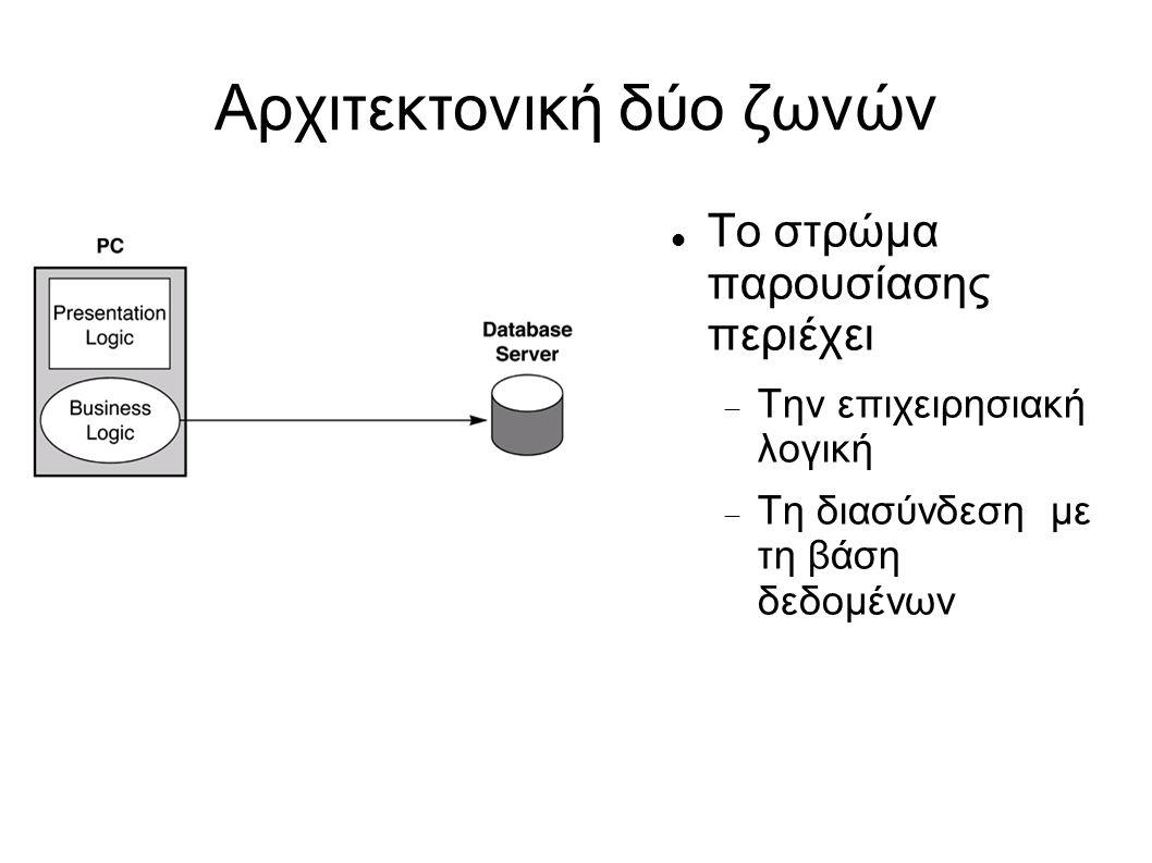 Αρχιτεκτονική δύο ζωνών Το στρώμα παρουσίασης περιέχει  Την επιχειρησιακή λογική  Τη διασύνδεση με τη βάση δεδομένων