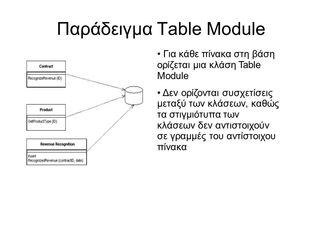 Παράδειγμα Table Module Για κάθε πίνακα στη βάση ορίζεται μια κλάση Table Module Δεν ορίζονται συσχετίσεις μεταξύ των κλάσεων, καθώς τα στιγμιότυπα των κλάσεων δεν αντιστοιχούν σε γραμμές του αντίστοιχου πίνακα