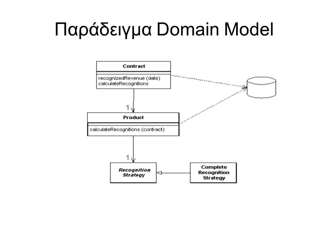 Παράδειγμα Domain Model