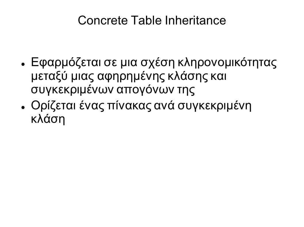 Concrete Table Inheritance Εφαρμόζεται σε μια σχέση κληρονομικότητας μεταξύ μιας αφηρημένης κλάσης και συγκεκριμένων απογόνων της Ορίζεται ένας πίνακας ανά συγκεκριμένη κλάση