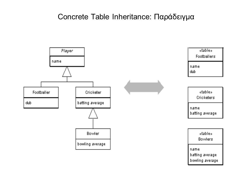 Concrete Table Inheritance: Παράδειγμα