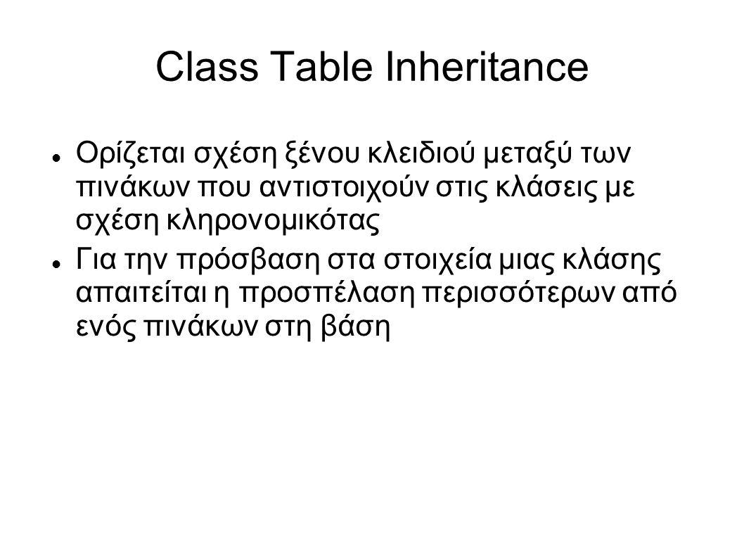 Class Table Inheritance Ορίζεται σχέση ξένου κλειδιού μεταξύ των πινάκων που αντιστοιχούν στις κλάσεις με σχέση κληρονομικότας Για την πρόσβαση στα στοιχεία μιας κλάσης απαιτείται η προσπέλαση περισσότερων από ενός πινάκων στη βάση