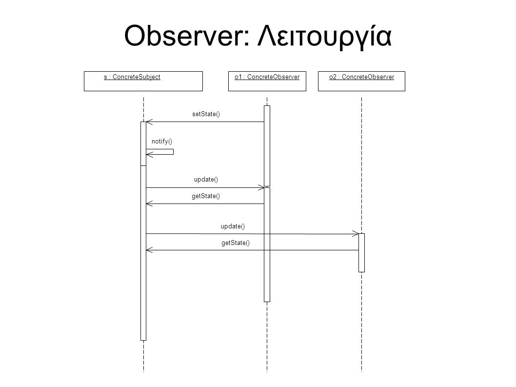 Observer: Λειτουργία s : ConcreteSubjecto1 : ConcreteObservero2 : ConcreteObserver setState() notify() update() getState() update() getState()