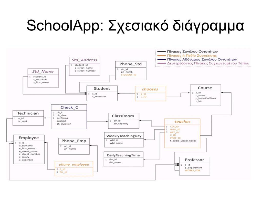 SchoolApp: Σχεσιακό διάγραμμα