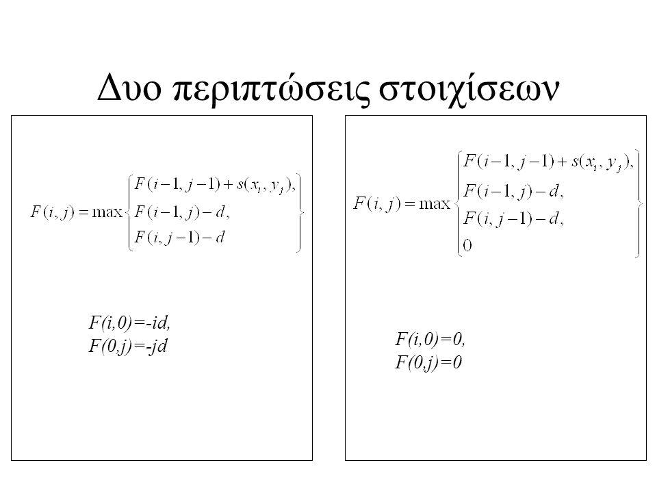 Δυο περιπτώσεις στοιχίσεων F(i,0)=-id, F(0,j)=-jd F(i,0)=0, F(0,j)=0