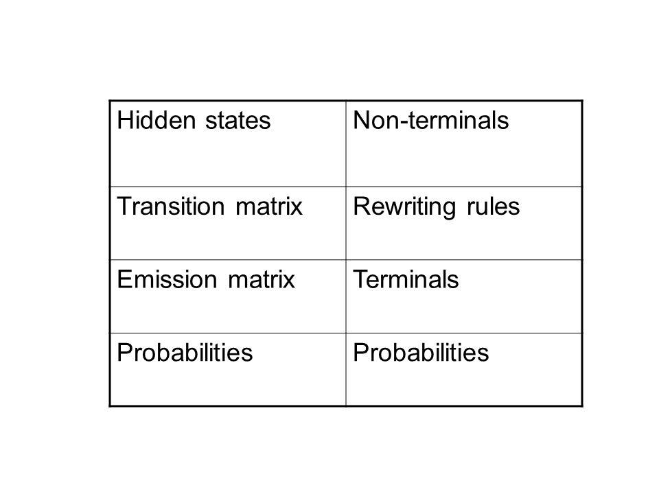 Hidden statesNon-terminals Transition matrixRewriting rules Emission matrixTerminals Probabilities