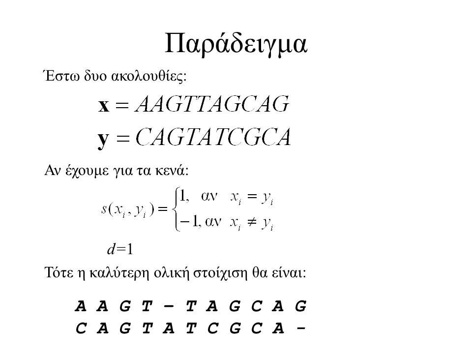 Παράδειγμα d=1d=1 A A G T – T A G C A G C A G T A T C G C A - Έστω δυο ακολουθίες: Αν έχουμε για τα κενά: Τότε η καλύτερη ολική στοίχιση θα είναι: