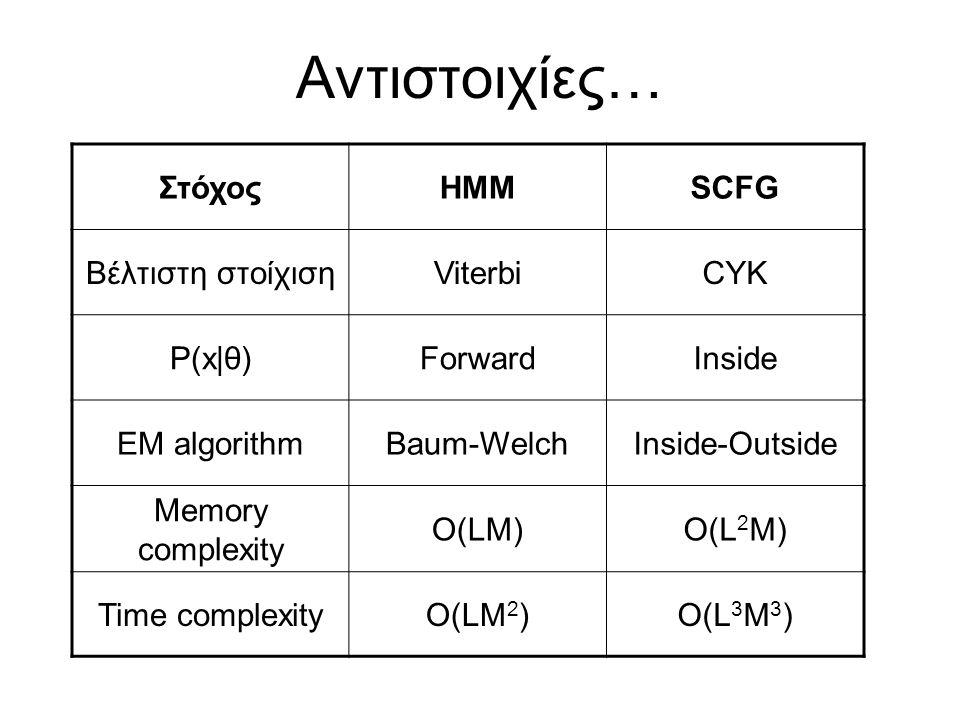 Αντιστοιχίες… ΣτόχοςΗΜΜSCFG Βέλτιστη στοίχισηViterbiCYK P(x|θ)ForwardInside EM algorithmBaum-WelchInside-Outside Memory complexity O(LM)O(L 2 M) Time