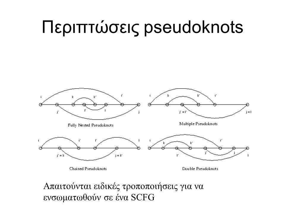 Περιπτώσεις pseudoknots Απαιτούνται ειδικές τροποποιήσεις για να ενσωματωθούν σε ένα SCFG