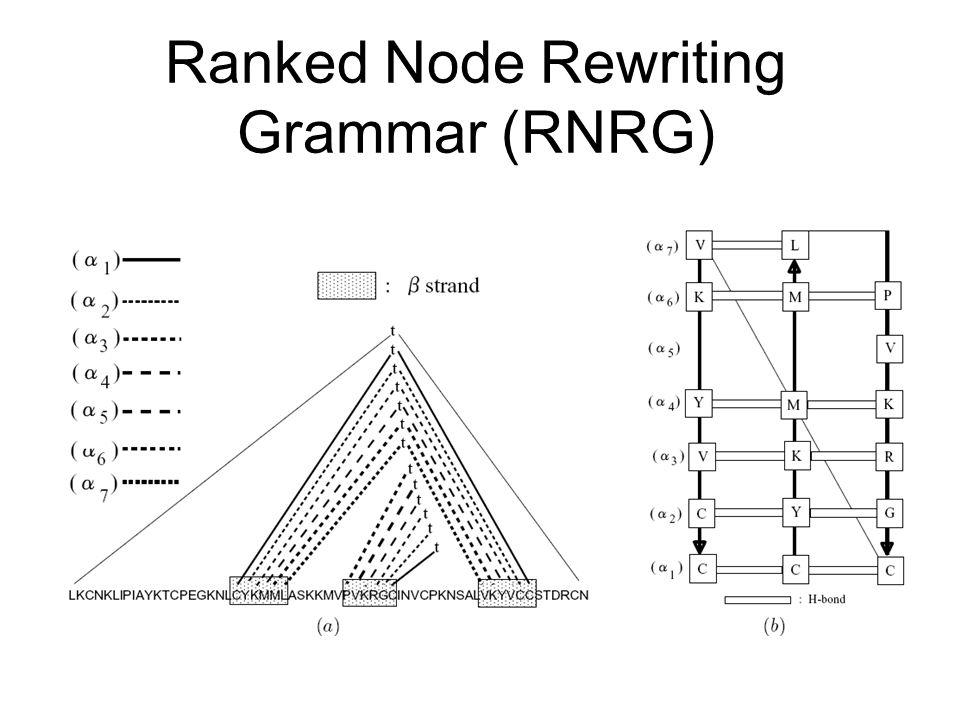 Ranked Node Rewriting Grammar (RNRG)