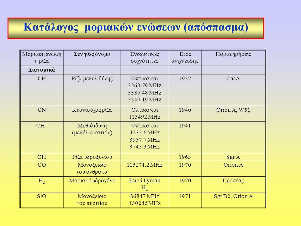 Κατάλογος μοριακών ενώσεων (απόσπασμα) Μοριακή ένωση ή ρίζα Σύνηθες όνομαΕνδεικτικές συχνότητες Έτος ανίχνευσης Παρατηρήσεις Διατομικά CHΡίζα μεθυλιδύνηςΟπτικά και 3263.79 MHz 3335.48 MHz 3349.19 MHz 1937CasA CNΚυανιούχος ρίζαΟπτικά και 113492 MHz 1940Orion A, W51 CH + Μεθυλιδύνη (μεθύλιο κατιόν) Οπτικά και 4232.6 MHz 3957.7 MHz 3745.3 MHz 1941 OHΡίζα υδροξυλίου1963Sgr A COΜονοξείδιο του άνθρακα 115271.2 MHz1970Orion A H2H2 Μοριακό υδρογόνοΣειρά Lyman H α 1970Περσέας SiOΜονοξείδιο του πυριτίου 86847 MHz 130246 MHz 1971Sgr B2, Orion A