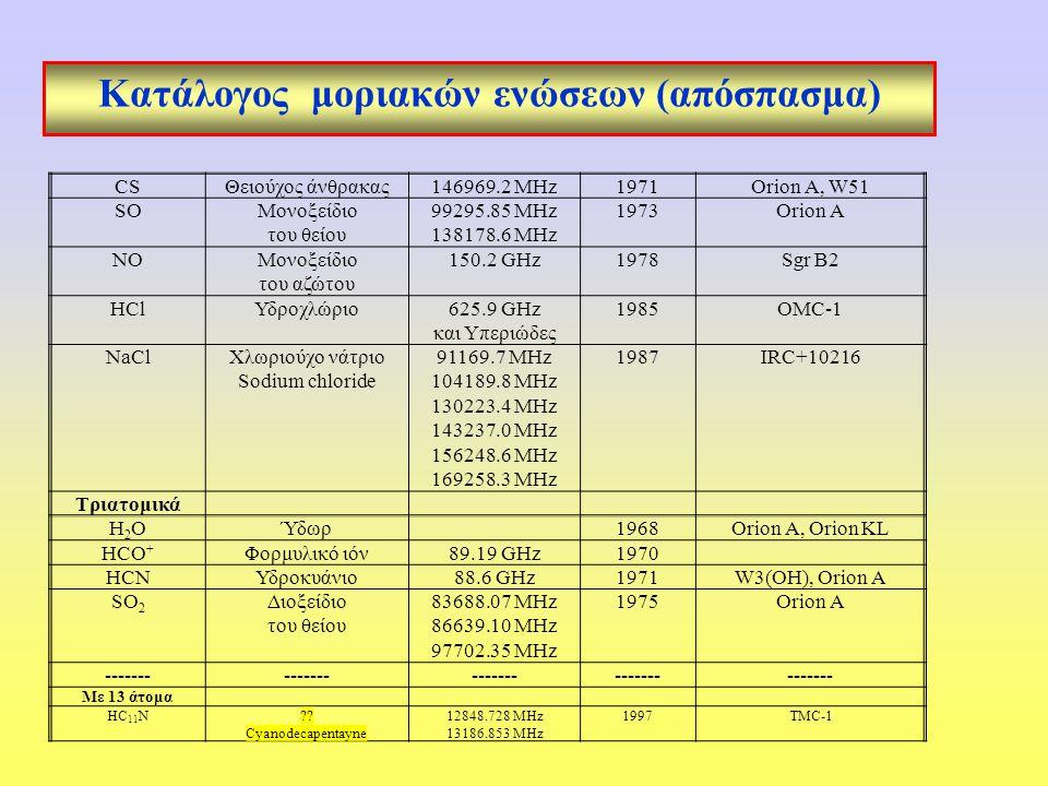 Κατάλογος μοριακών ενώσεων (απόσπασμα) CSΘειούχος άνθρακας146969.2 MHz1971Orion A, W51 SOΜονοξείδιο του θείου 99295.85 MHz 138178.6 MHz 1973Orion A NOΜονοξείδιο του αζώτου 150.2 GHz1978Sgr B2 HClΥδροχλώριο625.9 GHz και Υπεριώδες 1985OMC-1 NaClΧλωριούχο νάτριο Sodium chloride 91169.7 MHz 104189.8 MHz 130223.4 MHz 143237.0 MHz 156248.6 MHz 169258.3 MHz 1987IRC+10216 Τριατομικά H2OH2OΎδωρ1968Orion A, Orion KL HCO + Φορμυλικό ιόν89.19 GHz1970 HCNΥδροκυάνιο88.6 GHz1971W3(OH), Orion Α SO 2 Διοξείδιο του θείου 83688.07 MHz 86639.10 MHz 97702.35 MHz 1975Orion A ------- Με 13 άτομα HC 11 N .