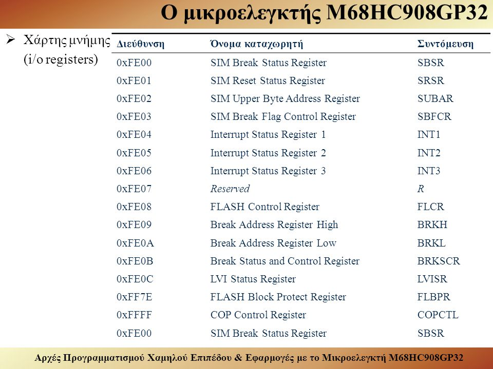 Αρχές Προγραμματισμού Χαμηλού Επιπέδου & Εφαρμογές με το Μικροελεγκτή M68HC908GP32 Ο μικροελεγκτής M68HC908GP32  Χάρτης μνήμης (i/o registers) ΔιεύθυνσηΌνομα καταχωρητήΣυντόμευση 0xFE00SIM Break Status RegisterSBSR 0xFE01SIM Reset Status RegisterSRSR 0xFE02SIM Upper Byte Address RegisterSUBAR 0xFE03SIM Break Flag Control RegisterSBFCR 0xFE04Interrupt Status Register 1INT1 0xFE05Interrupt Status Register 2INT2 0xFE06Interrupt Status Register 3INT3 0xFE07ReservedR 0xFE08FLASH Control RegisterFLCR 0xFE09Break Address Register HighBRKH 0xFE0ABreak Address Register LowBRKL 0xFE0BBreak Status and Control RegisterBRKSCR 0xFE0CLVI Status RegisterLVISR 0xFF7EFLASH Block Protect RegisterFLBPR 0xFFFFCOP Control RegisterCOPCTL 0xFE00SIM Break Status RegisterSBSR