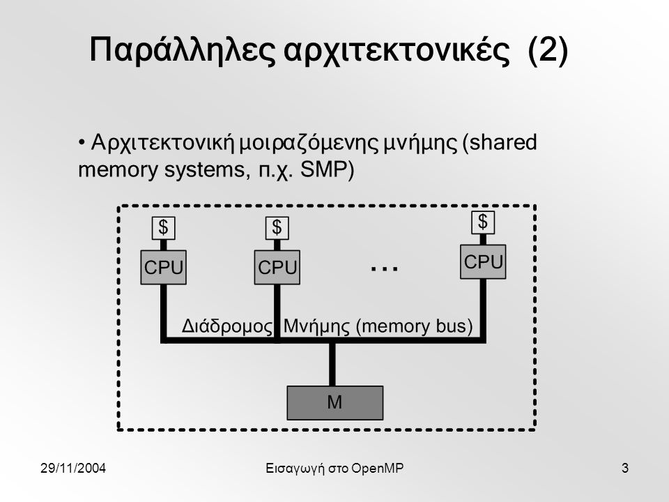 29/11/2004Εισαγωγή στο OpenMP4 Παράλληλες αρχιτεκτονικές (3) ΥπέρΚατά Σύστημα Κατανεμημένης Μνήμης Επεκτάσιμο σε μεγάλο πλήθος επεξεργαστών Συχνά παράλληλα μονοπάτια Ι/Ο Δύσκολο σε προγραμματισμό και αποσφαλμάτωση Περιορισμένη ευελιξία σε υψηλές απαιτήσεις μνήμης Συχνά απαιτεί πολλαπλές εικόνες του συστήματος Σύστημα Μοιραζόμενης Μνήμης Σχετικά εύκολο σε προγραμματισμό και αποσφαλμάτωση Μεγαλύτερη ευελιξία σε υψηλές απαιτήσεις μνήμης Καθολική εικόνα συστήματος Μη επεκτάσιμο σε μεγάλο πλήθος επεξεργαστών Συχνά υπάρχει μοναδικό μονοπάτι Ι/Ο