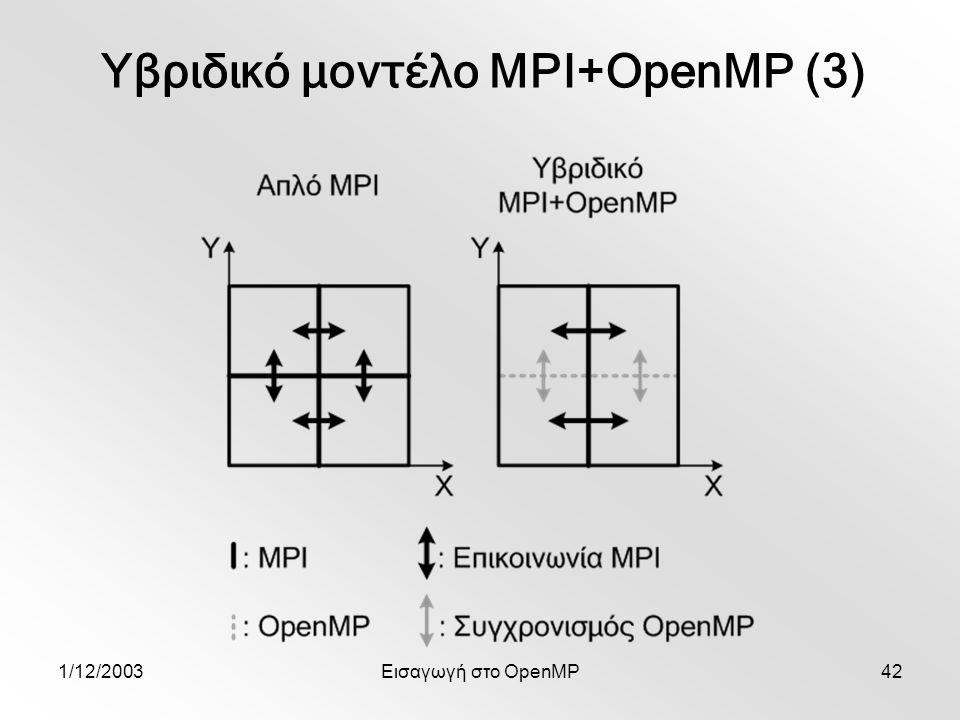 1/12/2003Εισαγωγή στο OpenMP42 Υβριδικό μοντέλο MPI+OpenMP (3)