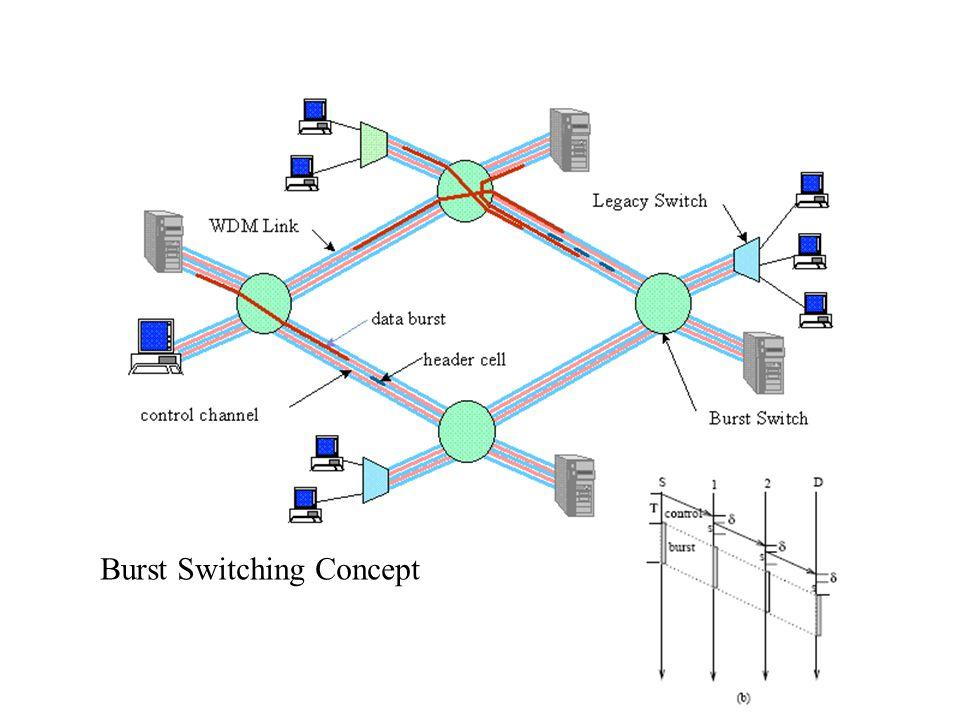 Burst Switching Concept