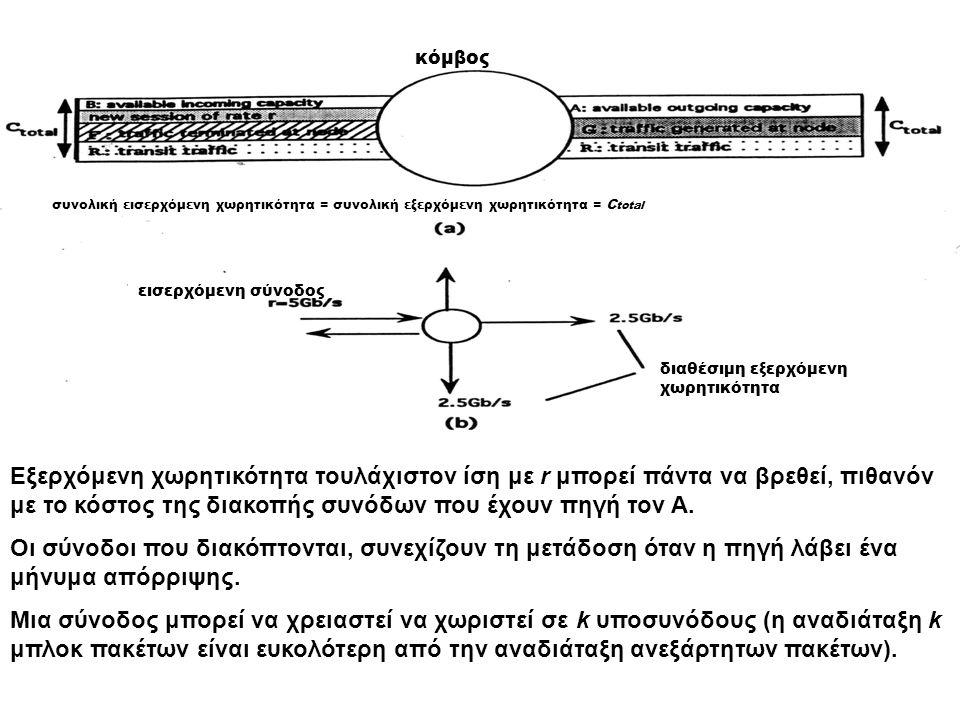κόμβος συνολική εισερχόμενη χωρητικότητα = συνολική εξερχόμενη χωρητικότητα = C total εισερχόμενη σύνοδος διαθέσιμη εξερχόμενη χωρητικότητα Εξερχόμενη χωρητικότητα τουλάχιστον ίση με r μπορεί πάντα να βρεθεί, πιθανόν με το κόστος της διακοπής συνόδων που έχουν πηγή τον A.
