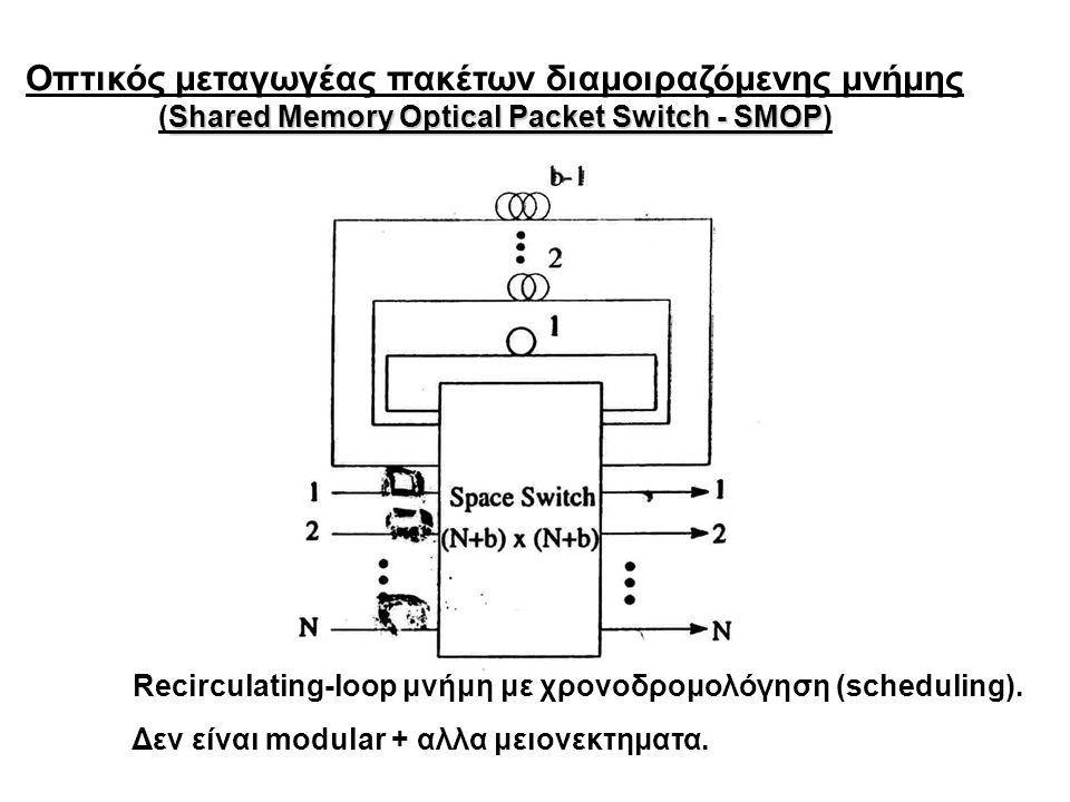 Οπτικός μεταγωγέας πακέτων διαμοιραζόμενης μνήμης Shared Memory Optical Packet Switch - SMOP (Shared Memory Optical Packet Switch - SMOP) Recirculating-loop μνήμη με χρονοδρομολόγηση (scheduling).