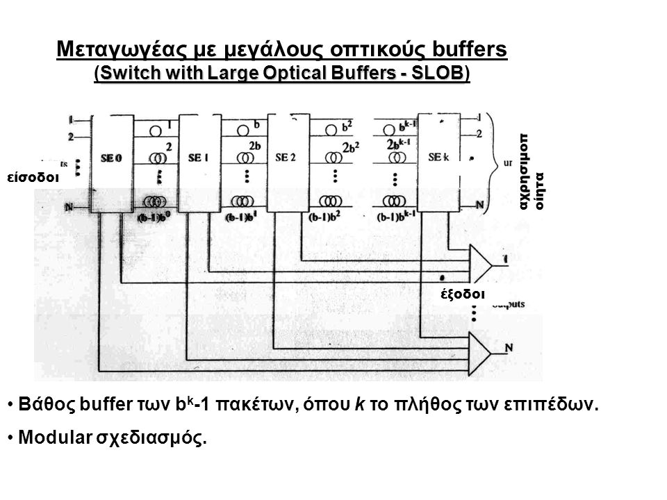 The Scheduling Switch Objectives : επικοινωνία χωρίς απώλειες πακέτων αποδοτική χρήση της χωρητικότητας βέλτιστοι processing times ανά πακέτο (μέσω batch processing of headers) συμβατότητα με virtual circuit switching; διατήρηση της σειράς των πακέτων modularity βέλτιστο κόστος (αριθμος elementary crosspoints) nonblocking design καταλληλότητα και για optical packet switching και για circuit switching transparency at the payload bit rate