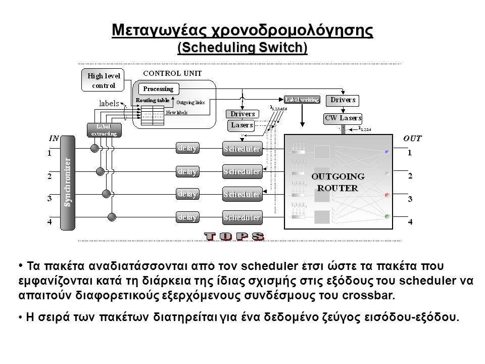 Μεταγωγέας χρονοδρομολόγησης Scheduling Switch (Scheduling Switch) Τα πακέτα αναδιατάσσονται από τον scheduler έτσι ώστε τα πακέτα που εμφανίζονται κατά τη διάρκεια της ίδιας σχισμής στις εξόδους του scheduler να απαιτούν διαφορετικούς εξερχόμενους συνδέσμους του crossbar.