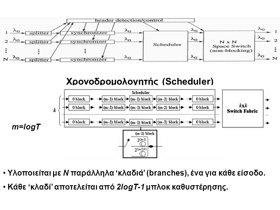 The Scheduling Switch Scheduling Switch incoming link i incoming link k outgoing link j AB incoming link i T packet slots incoming link l ED incoming link k CA BCD outgoing link j E Η σύνοδος είναι (n,T)-smooth, αν μπορεί να μεταδώσει το πολύ n πακέτα σε ένα πλαίσιο (frame) μεγέθους T (ο μέσος ρυθμός είναι nC/T).