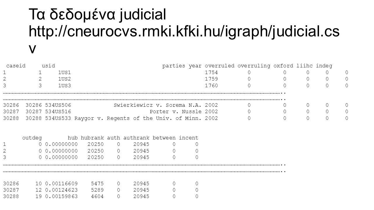 Τα δεδομένα judicial http://cneurocvs.rmki.kfki.hu/igraph/judicial.cs v caseid usid parties year overruled overruling oxford liihc indeg 1 1 1US1 1754 0 0 0 0 0 2 2 1US2 1759 0 0 0 0 0 3 3 1US3 1760 0 0 0 0 0 …………………………………………………………………………………………………………………………………………………………………………………………………………………………………..