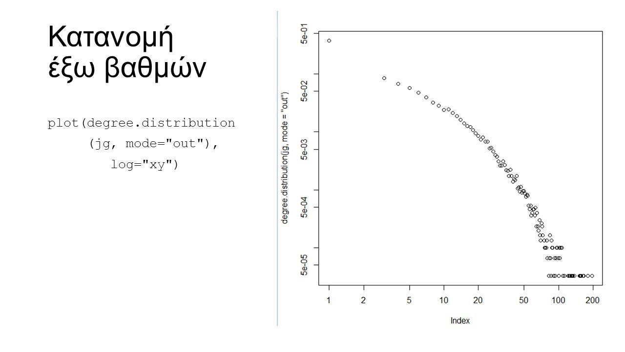 Κατανομή έξω βαθμών plot(degree.distribution (jg, mode=