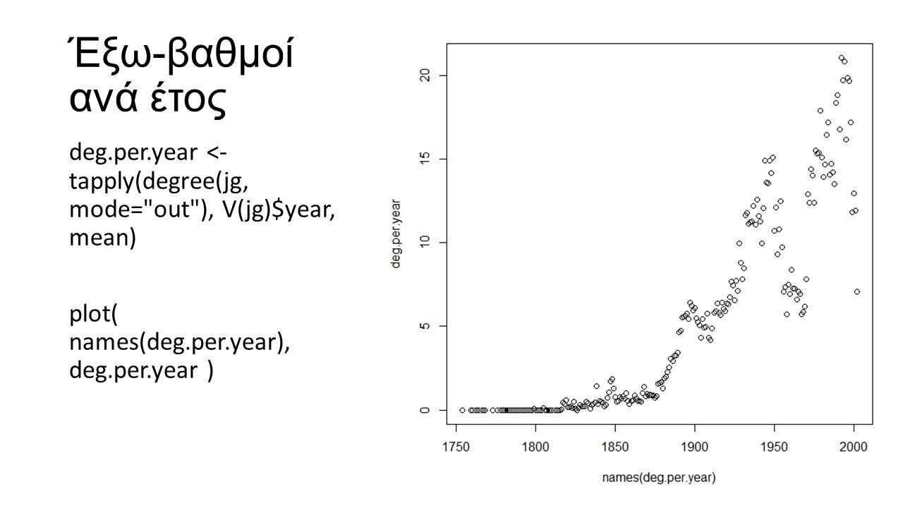 Έξω-βαθμοί ανά έτος deg.per.year <- tapply(degree(jg, mode= out ), V(jg)$year, mean) plot( names(deg.per.year), deg.per.year )