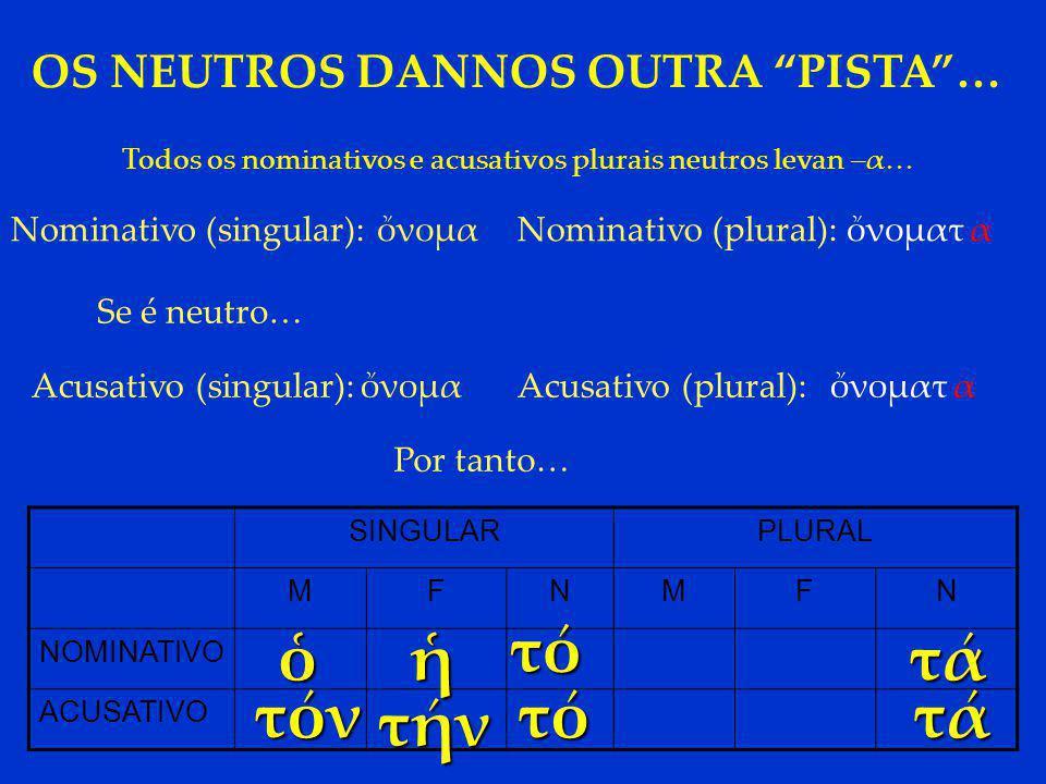 OS NEUTROS DANNOS OUTRA PISTA … Todos os nominativos e acusativos plurais neutros levan –α… Nominativo (singular):ὄνομα Se é neutro… Acusativo (singular):ὄνομα Nominativo (plural):ὄνοματ Acusativo (plural): α ὄνοματα Por tanto… SINGULARPLURAL MFNMFN NOMINATIVO ACUSATIVO τό τό τά τά ὁἡ τόν τήν