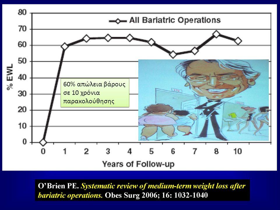60% απώλεια βάρους σε 10 χρόνια παρακολούθησης
