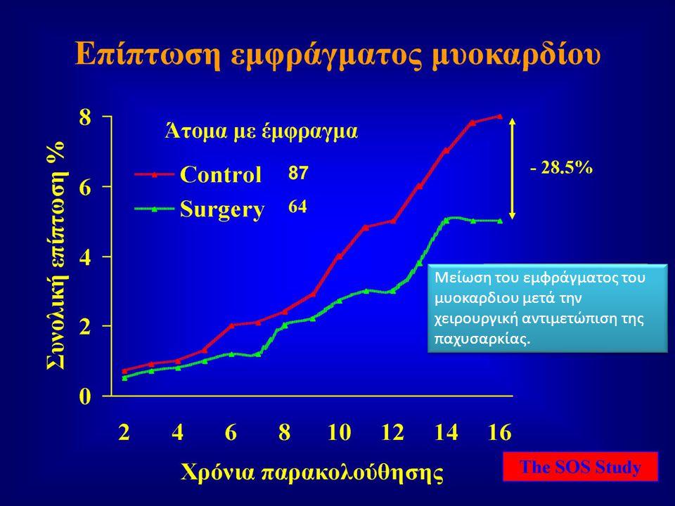 Μείωση του εμφράγματος του μυοκαρδιου μετά την χειρουργική αντιμετώπιση της παχυσαρκίας.