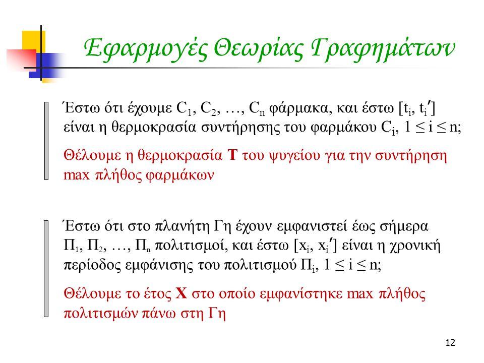 12 Εφαρμογές Θεωρίας Γραφημάτων Έστω ότι έχουμε C 1, C 2, …, C n φάρμακα, και έστω [t i, t i ' ] είναι η θερμοκρασία συντήρησης του φαρμάκου C i, 1 ≤ i ≤ n; Θέλουμε η θερμοκρασία Τ του ψυγείου για την συντήρηση max πλήθος φαρμάκων Έστω ότι στο πλανήτη Γη έχουν εμφανιστεί έως σήμερα Π 1, Π 2, …, Π n πολιτισμοί, και έστω [x i, x i ' ] είναι η χρονική περίοδος εμφάνισης του πολιτισμού Π i, 1 ≤ i ≤ n; Θέλουμε το έτος Χ στο οποίο εμφανίστηκε max πλήθος πολιτισμών πάνω στη Γη