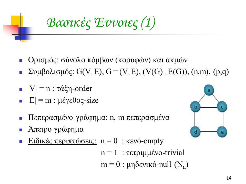 14 Ορισμός: σύνολο κόμβων (κορυφών) και ακμών Συμβολισμός: G(V, E), G = (V, E), (V(G), E(G)), (n,m), (p,q) |V| = n : τάξη-order |E| = m : μέγεθος-size Πεπερασμένο γράφημα: n, m πεπερασμένα Άπειρο γράφημα Ειδικές περιπτώσεις: n = 0 : κενό-empty n = 1 : τετριμμένο-trivial m = 0 : μηδενικό-null (N n ) Βασικές Έννοιες (1)
