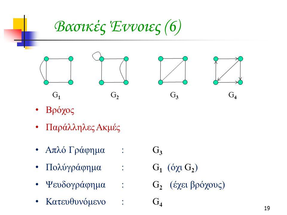 19 Βασικές Έννοιες (6) Βρόχος Παράλληλες Ακμές Απλό Γράφημα: G 3 Πολύγράφημα: G 1 (όχι G 2 ) Ψευδογράφημα: G 2 (έχει βρόχους) Κατευθυνόμενο: G 4 G 1 G 2 G 3 G 4