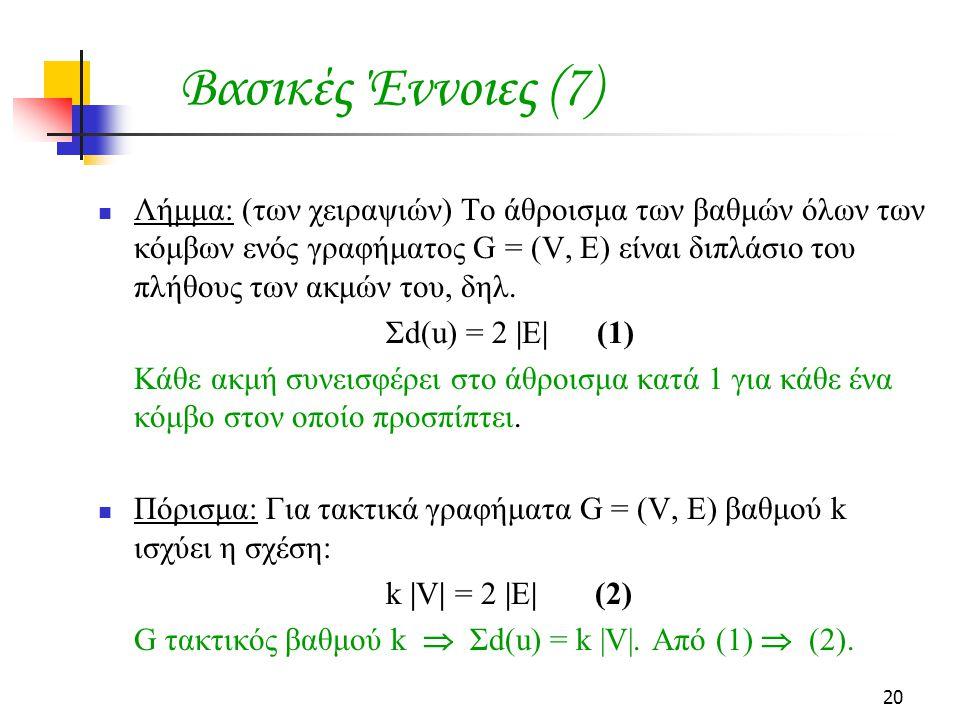 20 Λήμμα: (των χειραψιών) Το άθροισμα των βαθμών όλων των κόμβων ενός γραφήματος G = (V, E) είναι διπλάσιο του πλήθους των ακμών του, δηλ. Σd(u) = 2 |