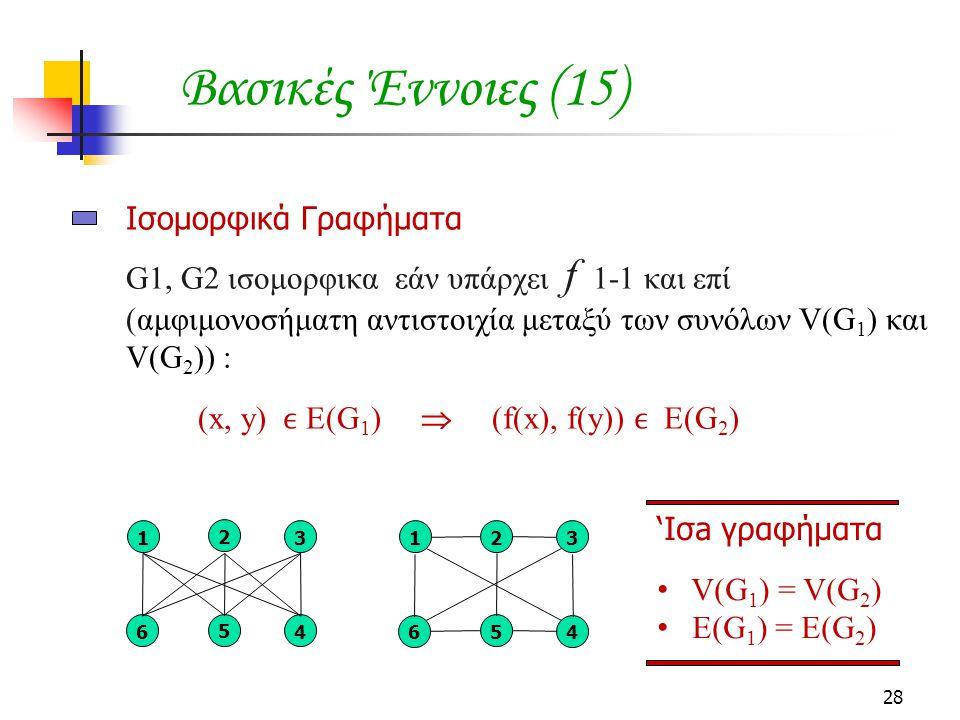 28 Ισομορφικά Γραφήματα G1, G2 ισομορφικα εάν υπάρχει f 1-1 και επί (αμφιμονοσήματη αντιστοιχία μεταξύ των συνόλων V(G 1 ) και V(G 2 )) : (x, y) E(G 1 )  (f(x), f(y)) E(G 2 ) 1 2 3 6 5 4 1 2 3 6 5 4 'Ισa γραφήματα V(G 1 ) = V(G 2 ) E(G 1 ) = E(G 2 ) Βασικές Έννοιες (15)