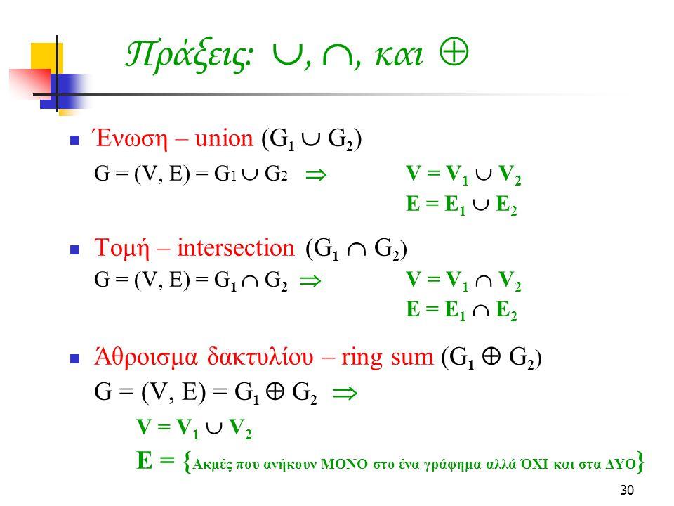 30 Ένωση – union (G 1  G 2 ) G = (V, E) = G 1  G 2  V = V 1  V 2 E = E 1  E 2 Τομή – intersection (G 1  G 2 ) G = (V, E) = G 1  G 2  V = V 1  V 2 E = E 1  E 2 Άθροισμα δακτυλίου – ring sum (G 1  G 2 ) G = (V, E) = G 1  G 2  V = V 1  V 2 E = { Ακμές που ανήκουν ΜΟΝΟ στο ένα γράφημα αλλά ΌΧΙ και στα ΔΥΟ } Πράξεις: , , και 