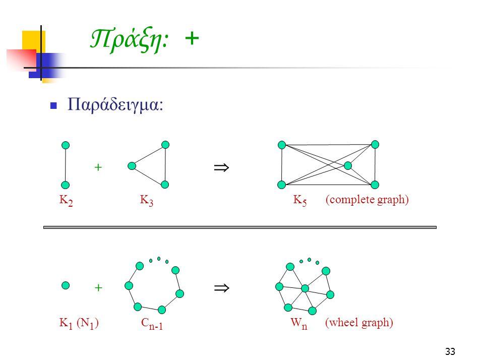 33 Πράξη: + +  +  Κ 2 Κ 3 Κ 5 (complete graph) Κ 1 (N 1 ) C n-1 W n (wheel graph) Παράδειγμα: