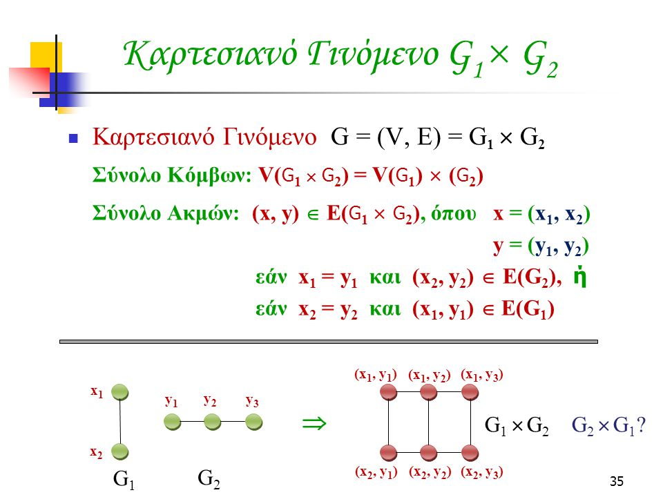 35 Καρτεσιανό Γινόμενο G 1  G 2 Καρτεσιανό Γινόμενο G = (V, E) = G 1  G 2 Σύνολο Κόμβων: V( G 1  G 2 ) = V( G 1 )  ( G 2 ) Σύνολο Ακμών: (x, y)  Ε( G 1  G 2 ), όπου x = (x 1, x 2 ) y = (y 1, y 2 ) εάν x 1 = y 1 και (x 2, y 2 )  E(G 2 ), ή εάν x 2 = y 2 και (x 1, y 1 )  E(G 1 )  x1x1 x2x2 y1y1 y2y2 y3y3 (x 1, y 1 ) (x 1, y 2 ) (x 1, y 3 ) (x 2, y 1 ) (x 2, y 2 ) (x 2, y 3 ) G1G1 G2G2 G 1  G 2 G 2  G 1 ?