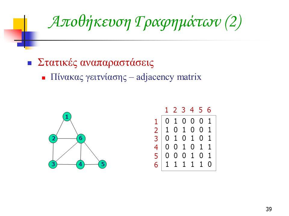 39 Αποθήκευση Γραφημάτων (2) Στατικές αναπαραστάσεις Πίνακας γειτνίασης – adjacency matrix 5 6 1 34 2 123456123456 1 2 3 4 5 6 0 1 0 0 0 1 1 0 1 0 0 1 0 1 0 1 0 1 0 0 1 0 1 1 0 0 0 1 0 1 1 1 1 1 1 0