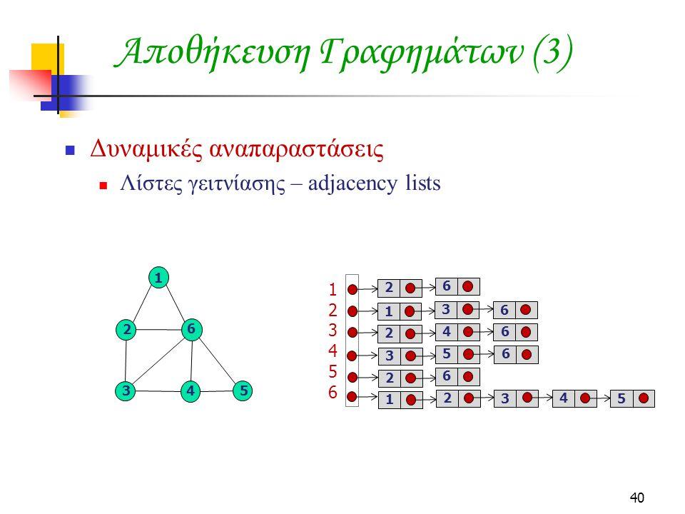 40 Αποθήκευση Γραφημάτων (3) Δυναμικές αναπαραστάσεις Λίστες γειτνίασης – adjacency lists 5 6 1 34 2 123456123456 2 6 1 3 6 2 46 3 56 2 6 1 2 3 4 5