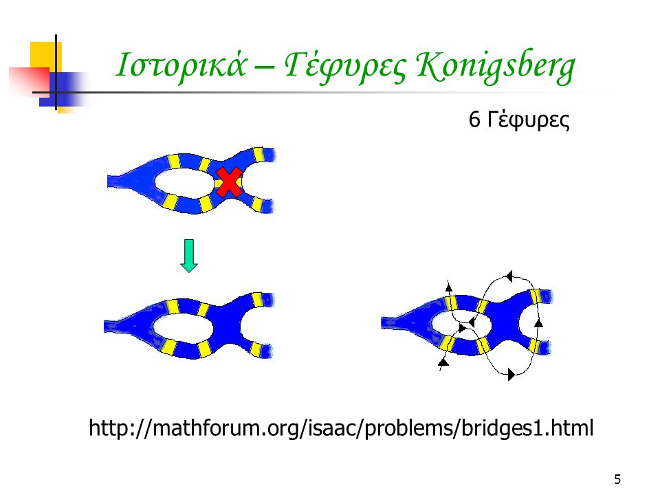 5 Ιστορικά – Γέφυρες Konigsberg http://mathforum.org/isaac/problems/bridges1.html 6 Γέφυρες