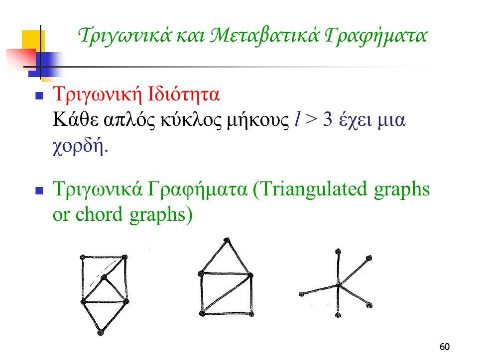 60 Τριγωνικά και Μεταβατικά Γραφήματα Τριγωνική Ιδιότητα Κάθε απλός κύκλος μήκους l > 3 έχει μια χορδή. Τριγωνικά Γραφήματα (Triangulated graphs or ch