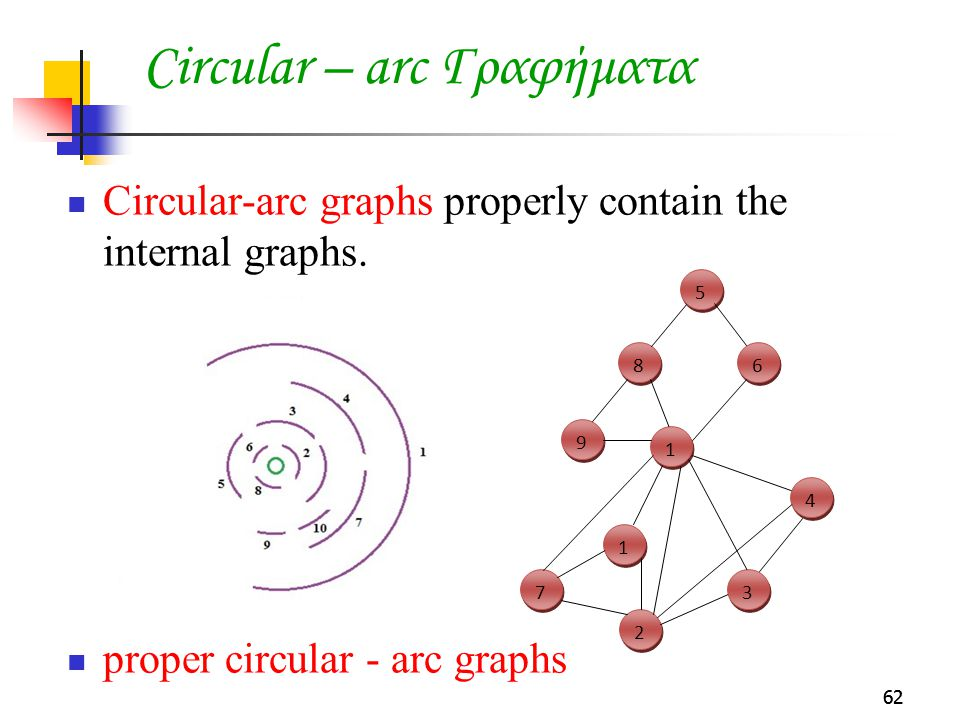 62 Circular – arc Γραφήματα Circular-arc graphs properly contain the internal graphs. proper circular - arc graphs 62 1 1 7 7 9 9 8 8 5 5 1 1 6 6 2 2