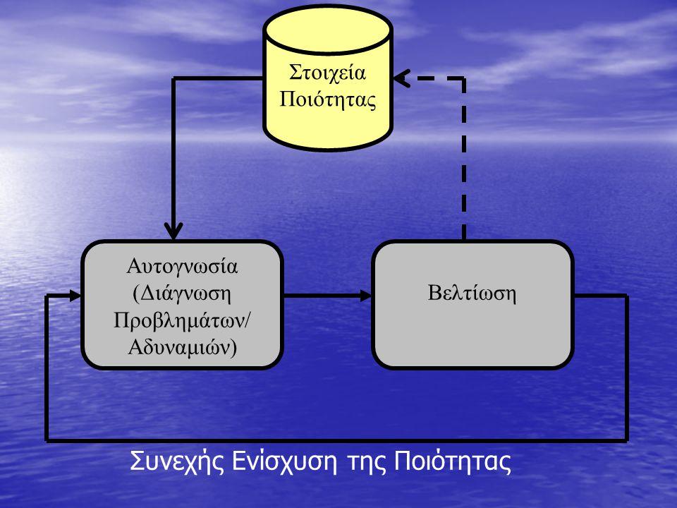 Στοιχεία Ποιότητας Αυτογνωσία (Διάγνωση Προβλημάτων/ Αδυναμιών) Βελτίωση Συνεχής Ενίσχυση της Ποιότητας