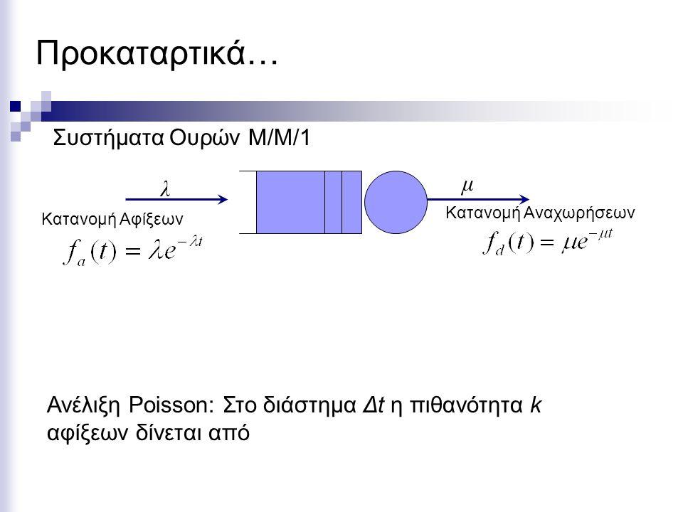 Προκαταρτικά… λ μ Κατανομή Αφίξεων Κατανομή Αναχωρήσεων Ανέλιξη Poisson: Στο διάστημα Δt η πιθανότητα k αφίξεων δίνεται από Συστήματα Ουρών Μ/Μ/1