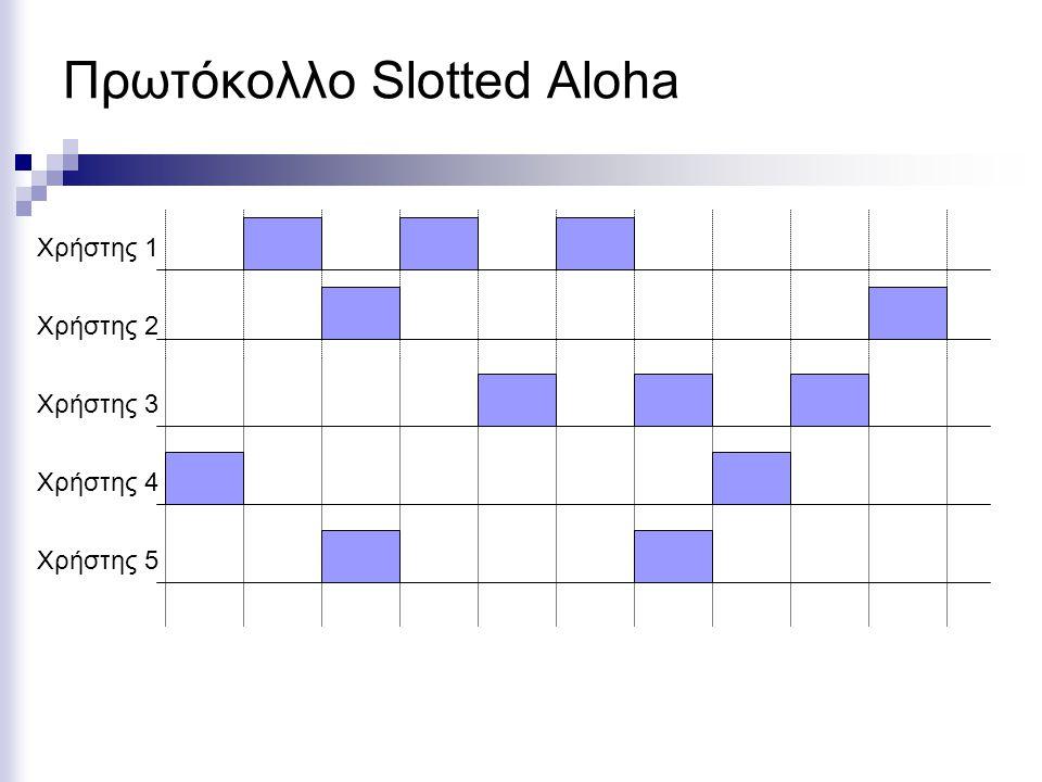 Πρωτόκολλο Slotted Aloha Χρήστης 5 Χρήστης 4 Χρήστης 3 Χρήστης 2 Χρήστης 1