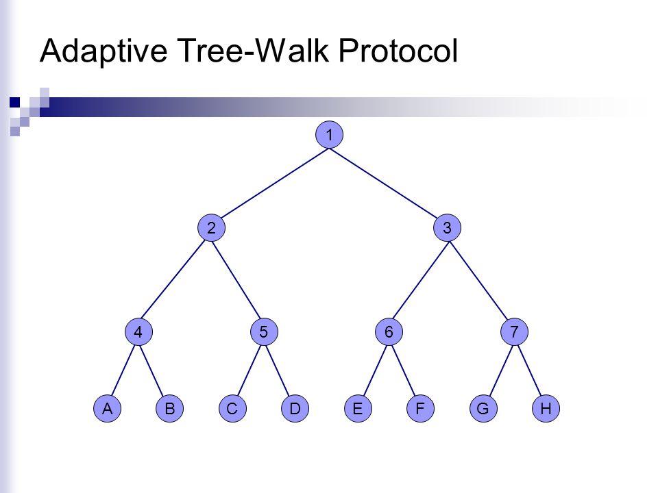 Adaptive Tree-Walk Protocol 1 HGFEDCBA 2 4 3 675